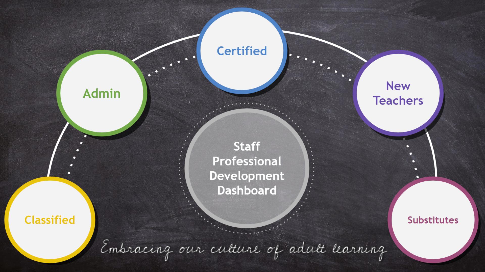 Professional Development Dashboard page
