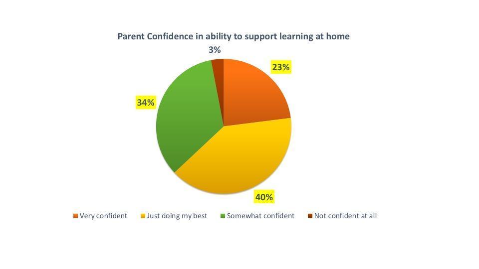 parent confidence