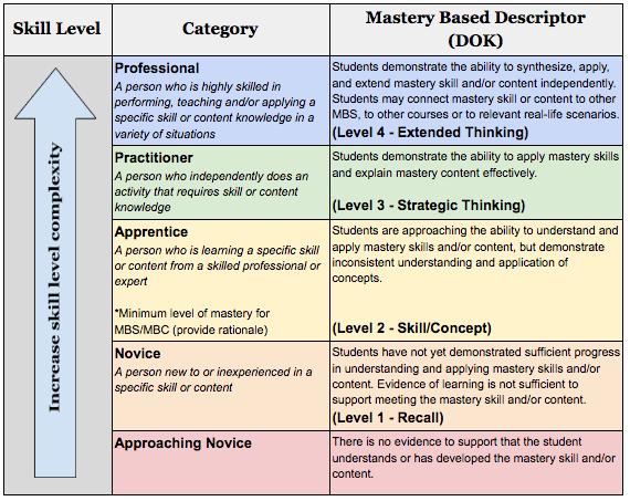 Mastery based learning skill level