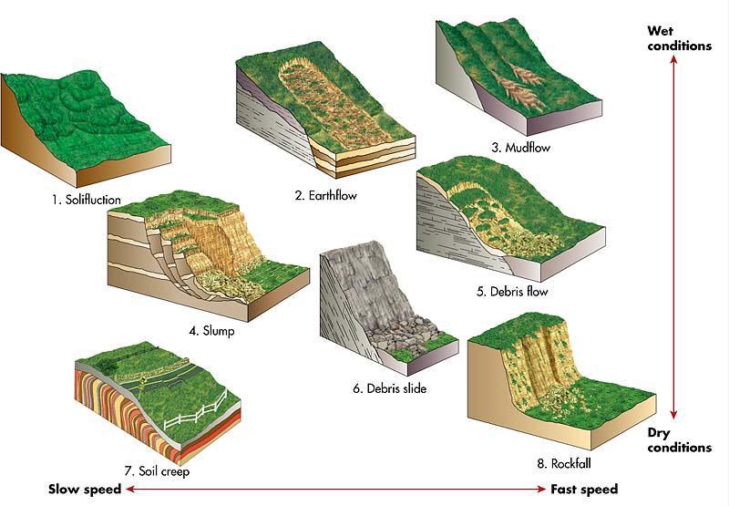 Graphic of debris flow types, e.g., mud flow, rockslides.