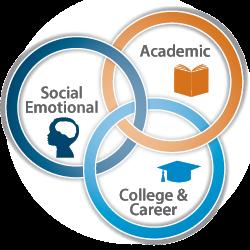Academic, Career, Social/Emotional Domains