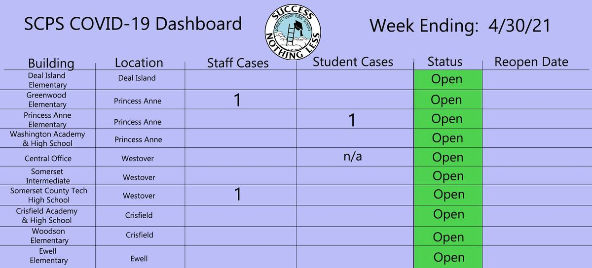 4/30 dashboard