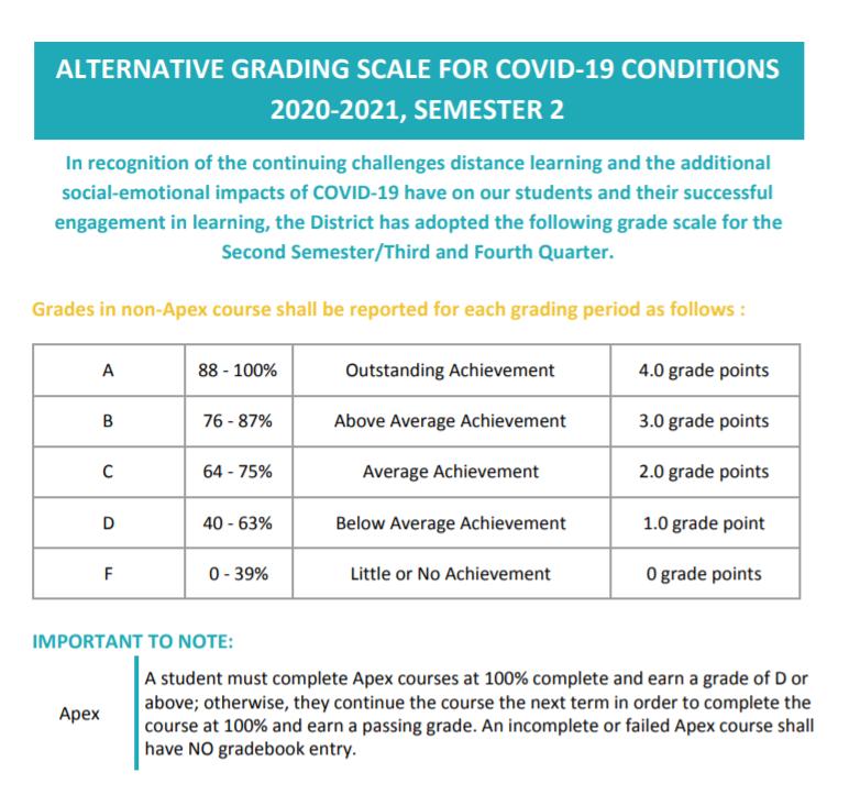 Alternative Grading Scale for Covid-19 Conditions 2020-2021, Semester 2/Escala De Calificación Alternativa Bajo Las Condiciones De Covid-19 2020-2021, Semestre 2 Featured Photo