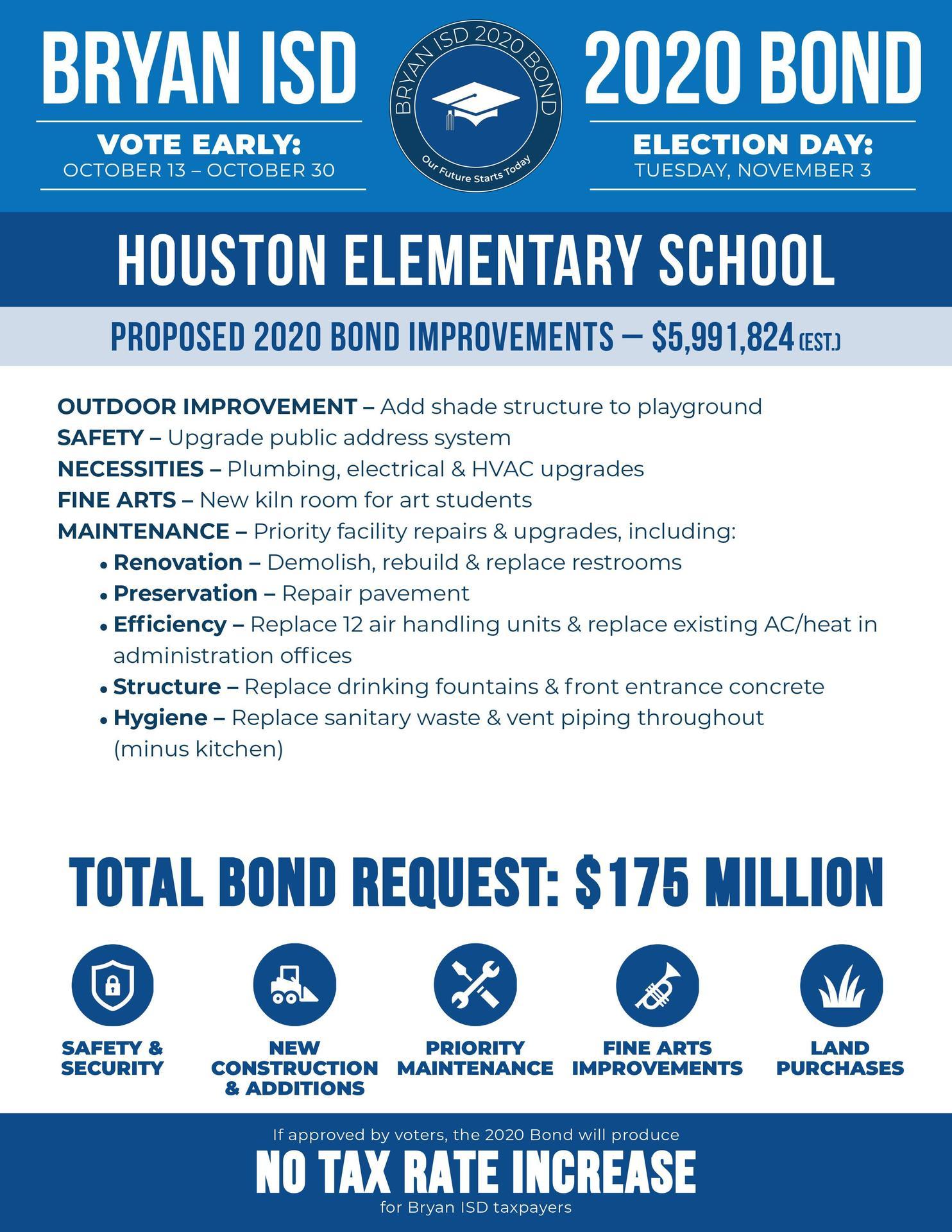 Houston Elementary School Bond Information