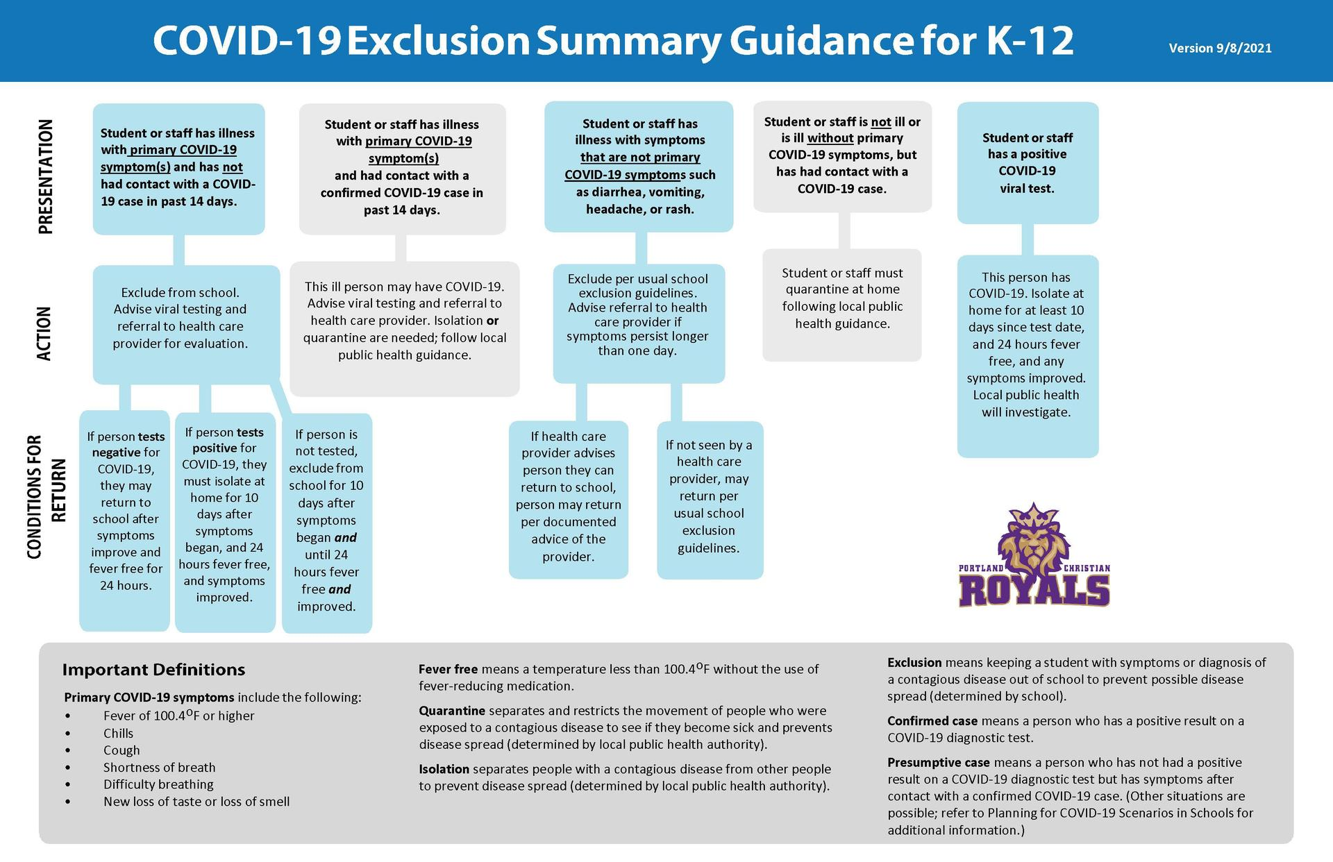 Covid 19 Exclusion Summary Chart 2021 September version