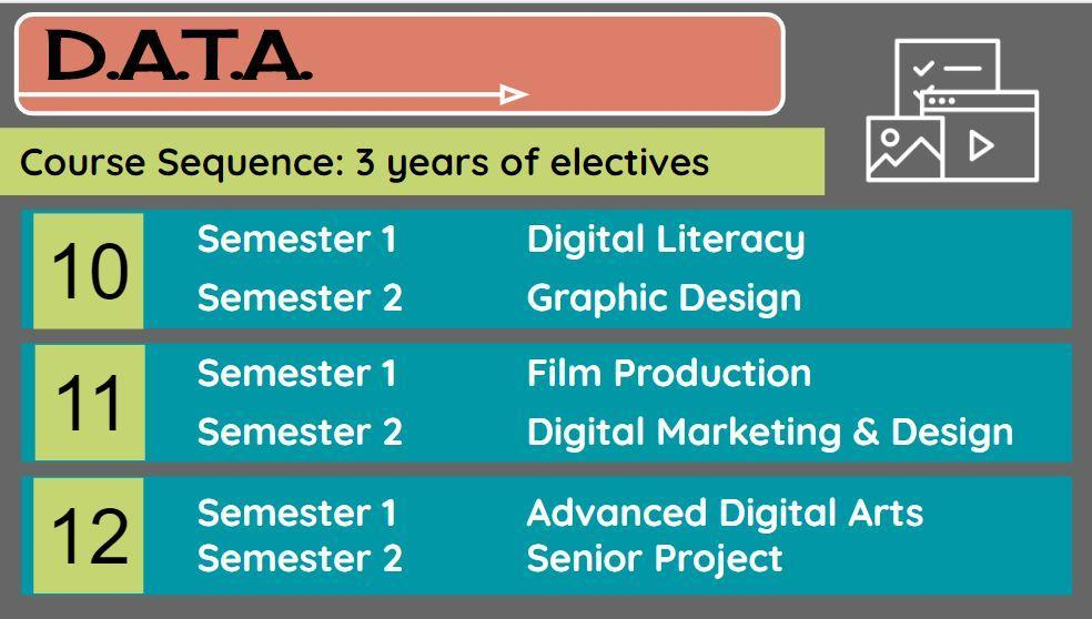 DATA Courses
