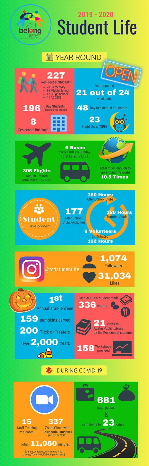Student Life Infographic