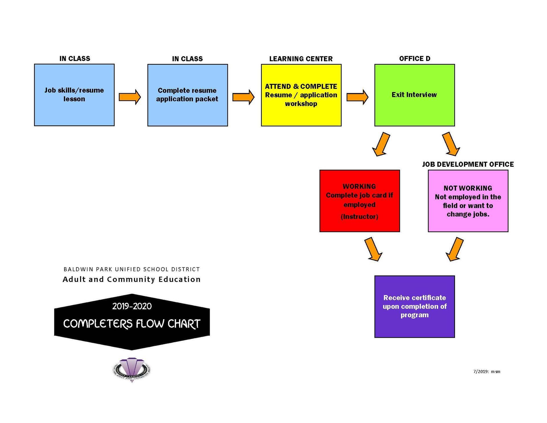 Completer's Flow Chart
