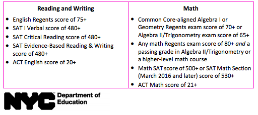 ACT College score