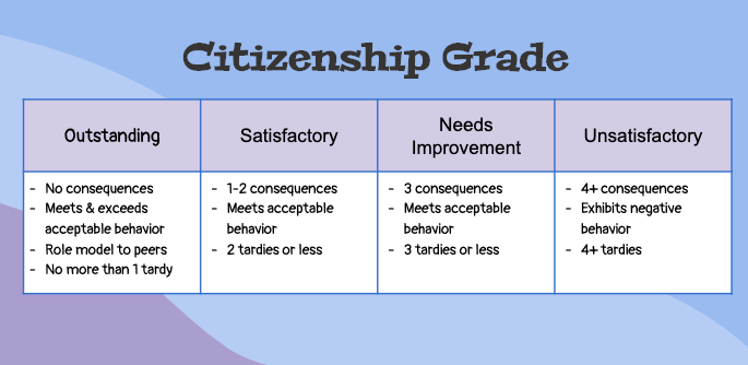 Citizenship Grade
