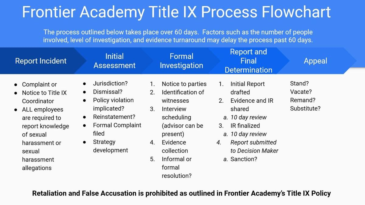 FA Title IX Process Flowchart