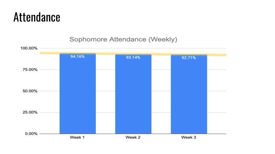 Sophomore Attendance
