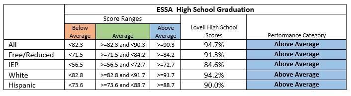Grad rates subgroup
