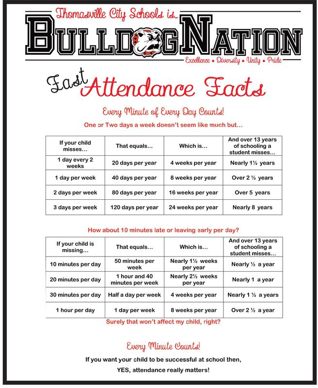 Fast attendance facts