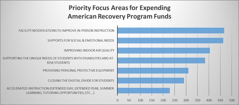 ARP Survey Focus Areas
