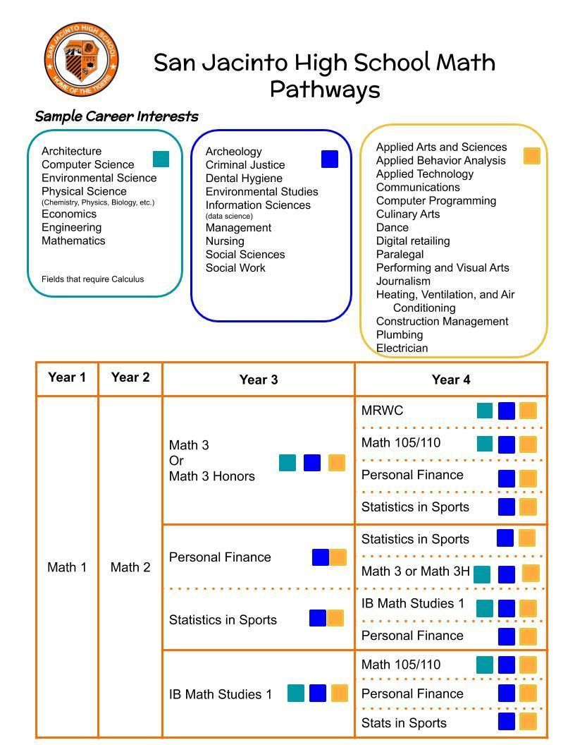 This is the recommended natural sequence of math courses to be taken by high school students in a traditional pathway.