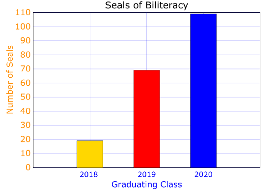 Graph of Seals of Biliteracy earned since 2018