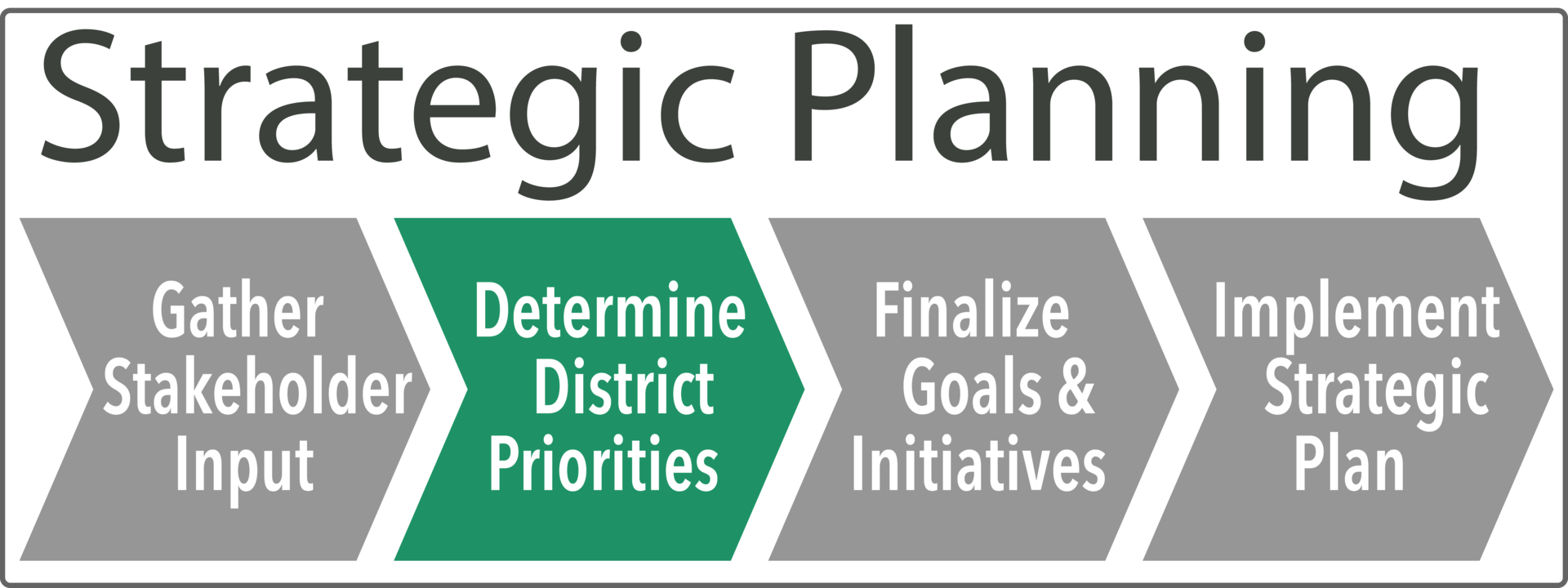 Planning Flowchart with Priorities Highlighted