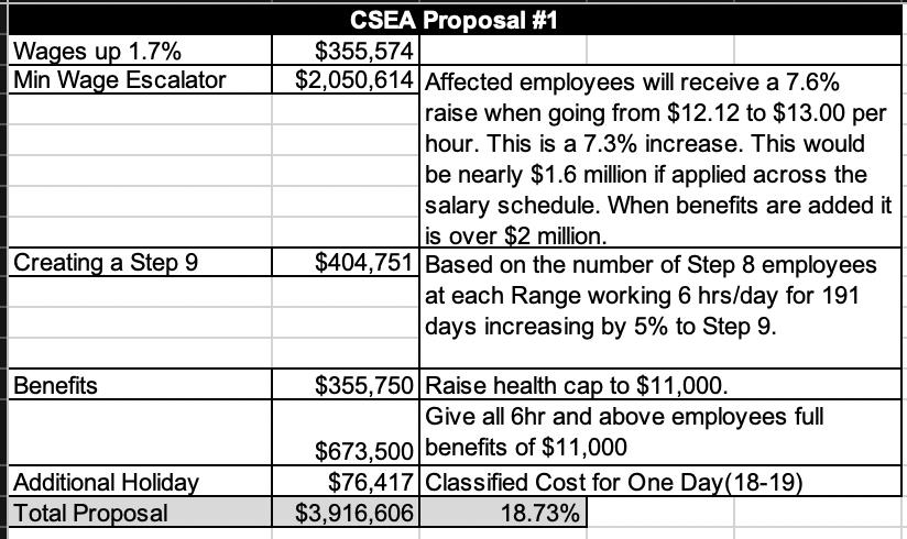 csea proposal 1
