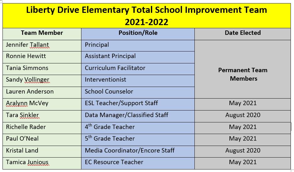 Total School Improvement Team Members