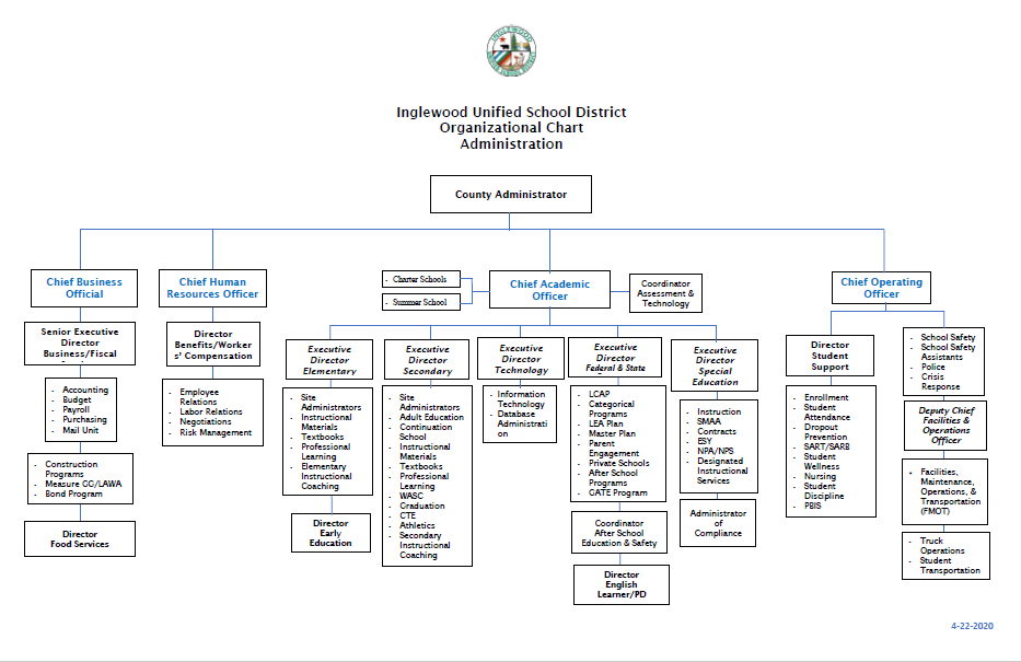 Board Approved Organizational Chart