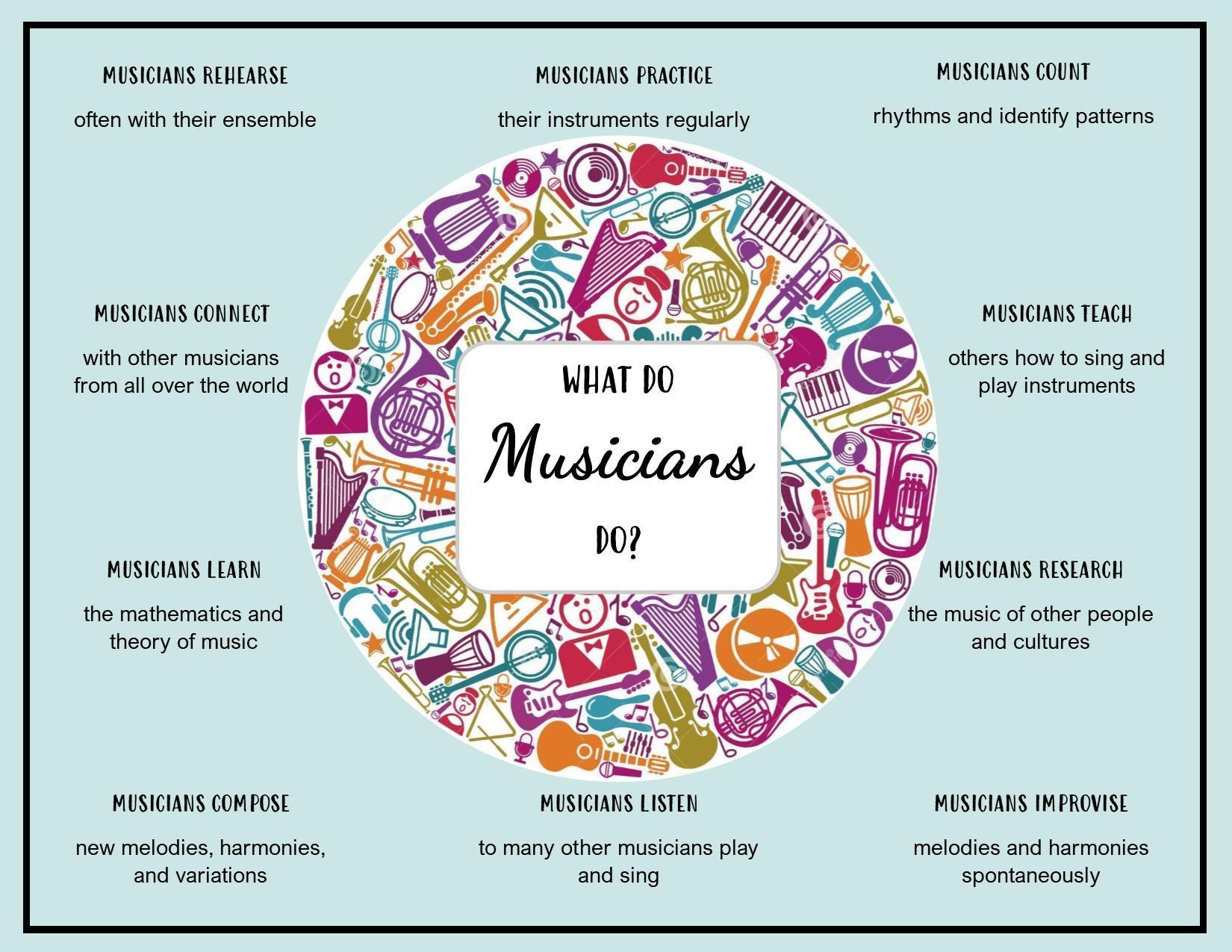 What Do Musicians Do?