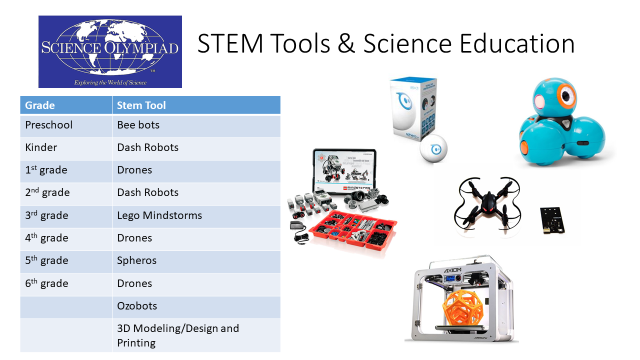 SAN MARINO STEM TOOLS 2018-2019