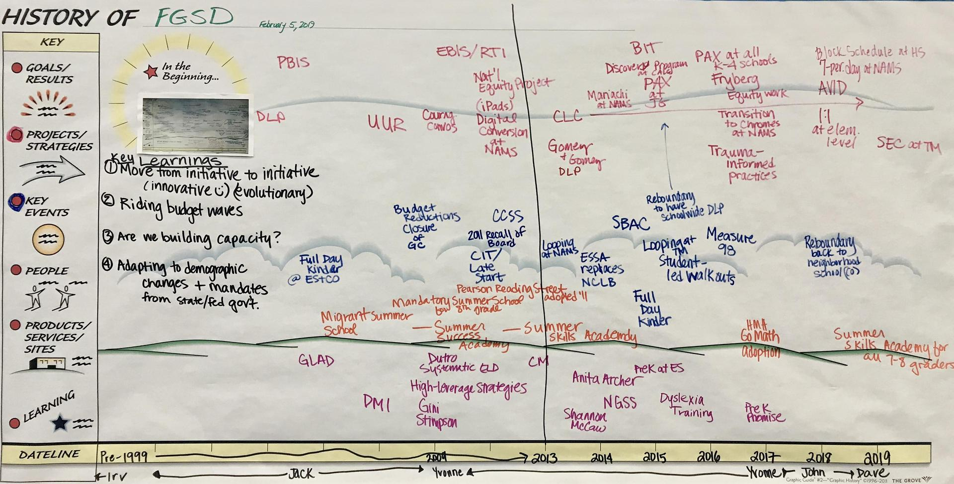 History of Forest Grove SD chart