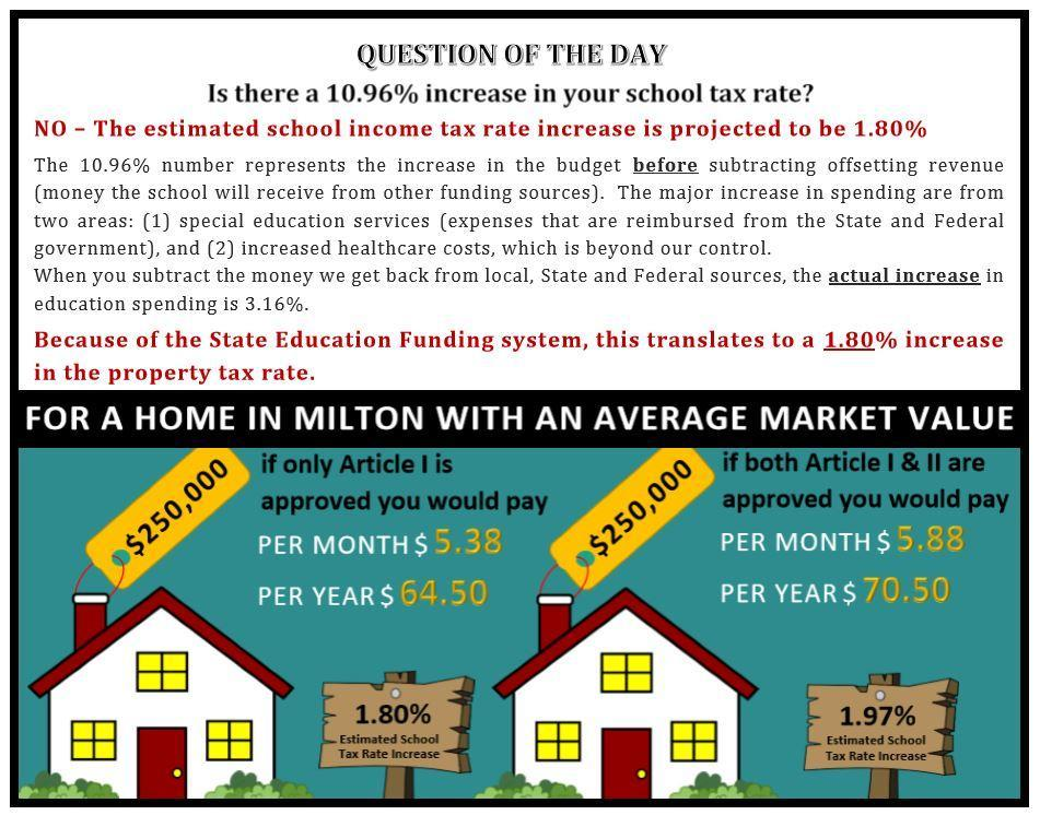 Is there a 10.96% increase in your school tax rate?