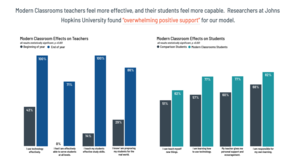Graph of Modern Classrooms effects on teachers and students.