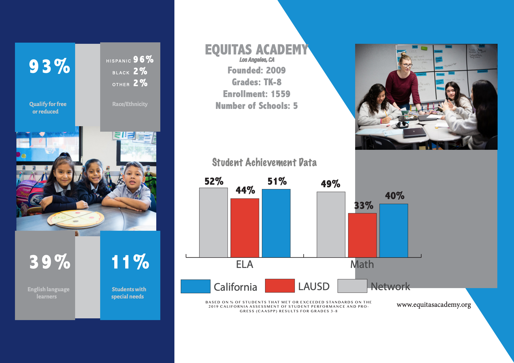 Equitas Academy results
