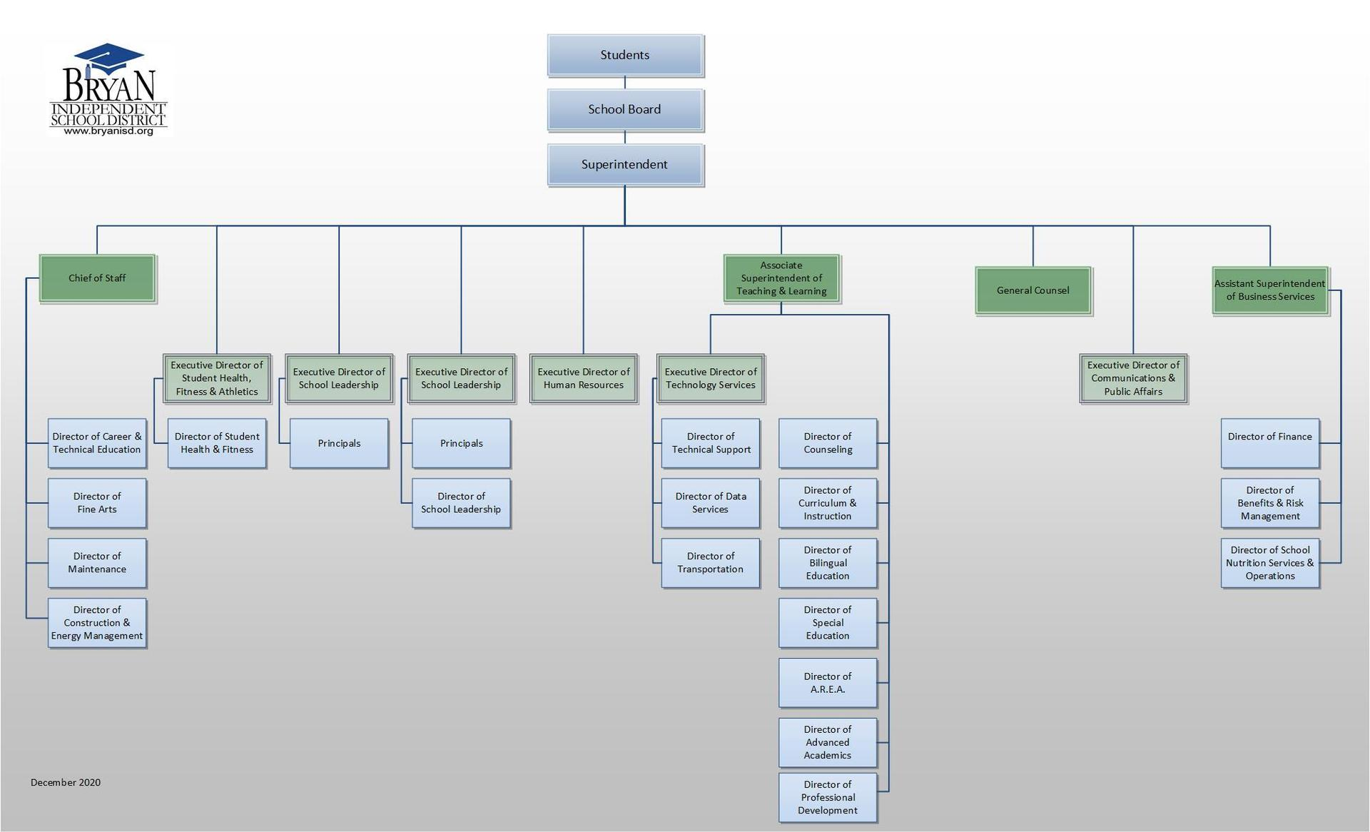 Bryan ISD Organization Chart