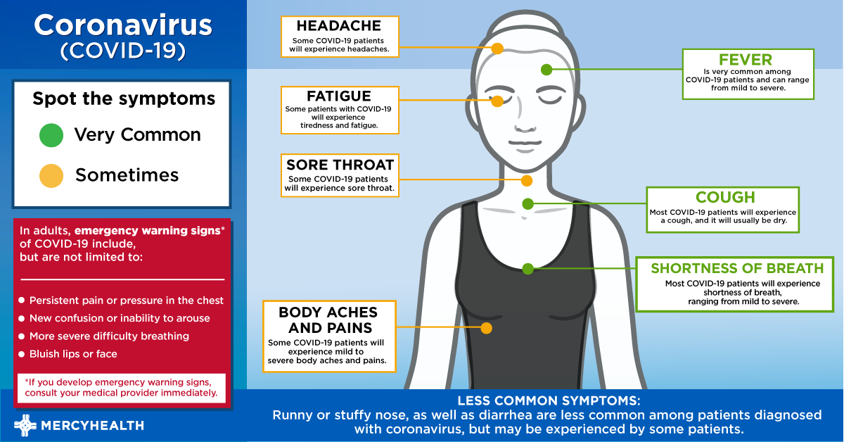 photo of possible symptoms from covid-19
