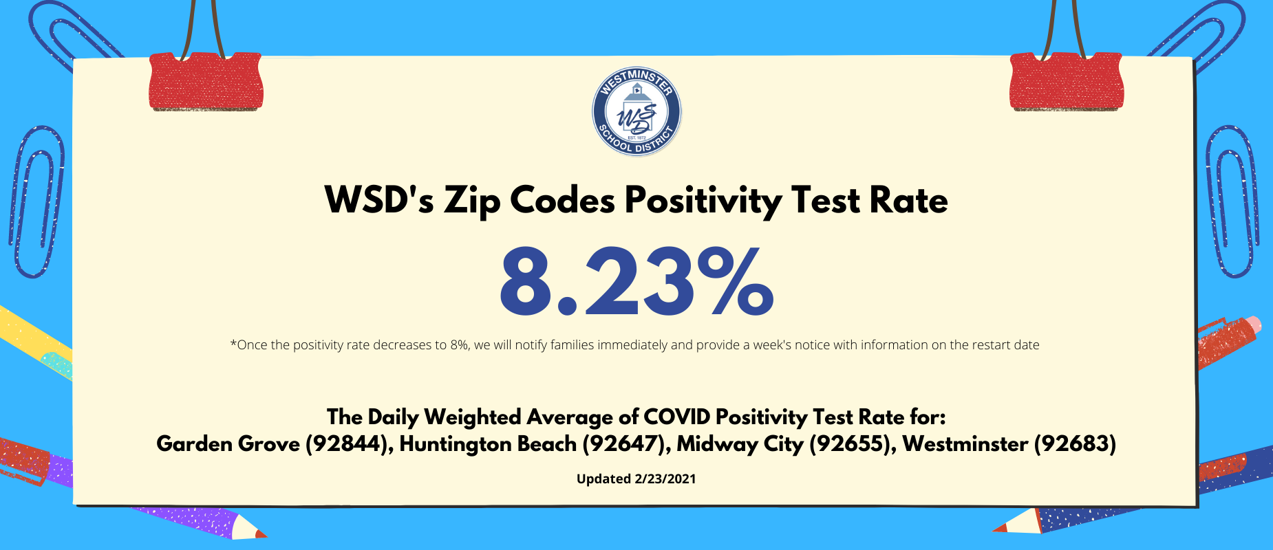 Daily Weighted Average of COVID Positivity Test Rate for 92844, 92647, 92655, and 92683.  Weighted Average for 2/23/2021 is 8.23%