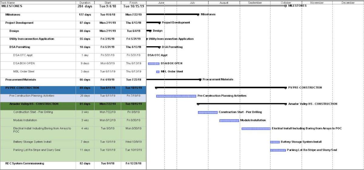 AVHS Solar Construction Timeline