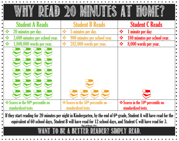 Want to be a better reader? Simply read.