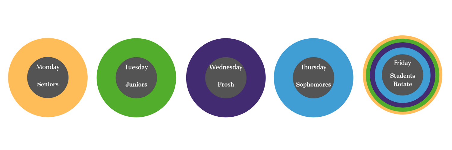 graphics explaining Monday Seniors, Tuesday Junior, Wednesday Frosh, Thursday Sophomores and Friday studetns rotate