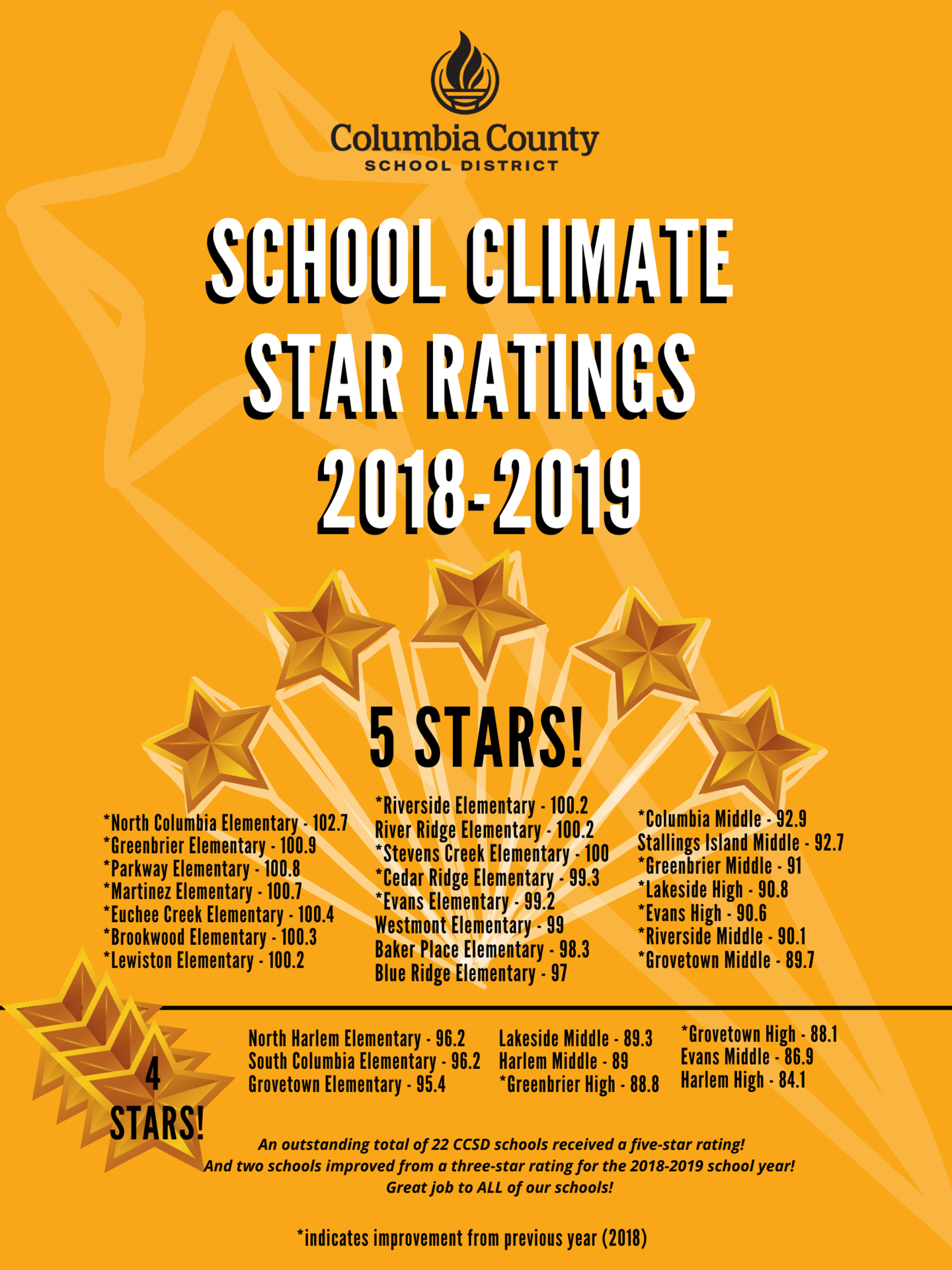 Climate star ratings visual