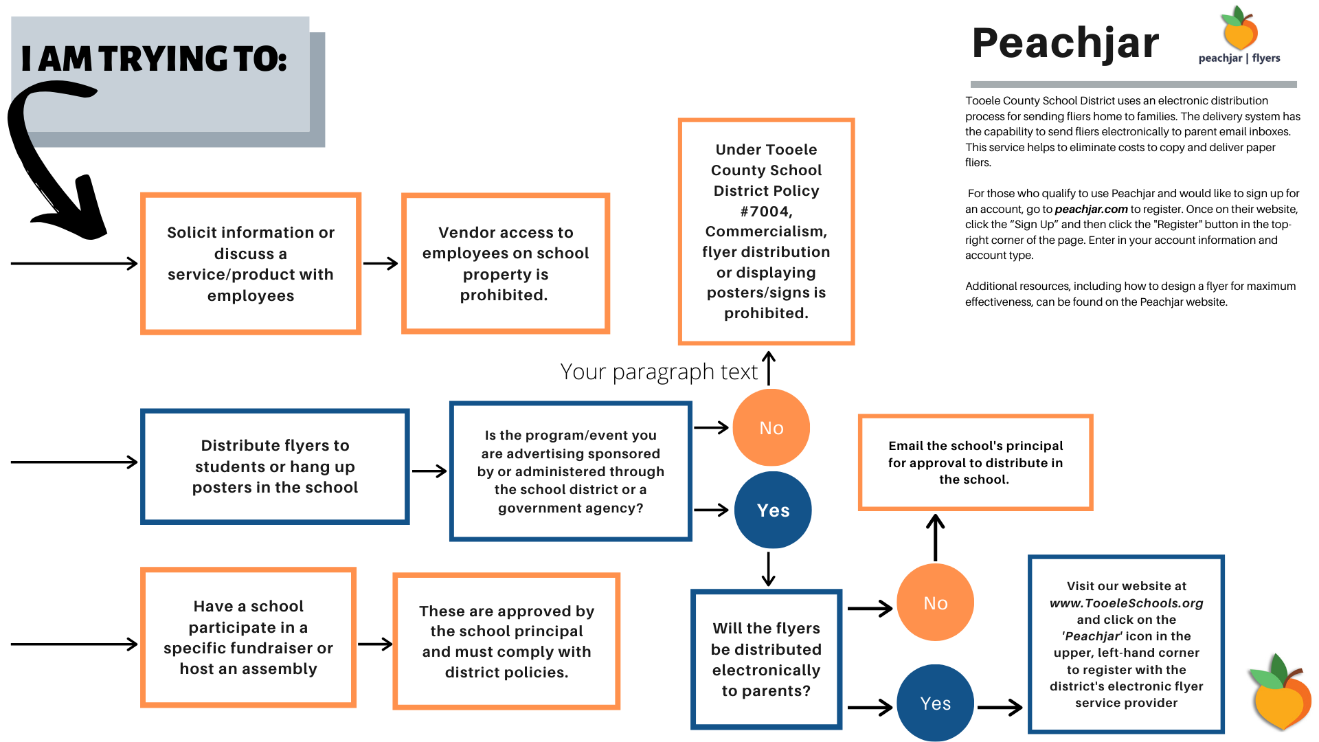 PeachJar Flow Chart