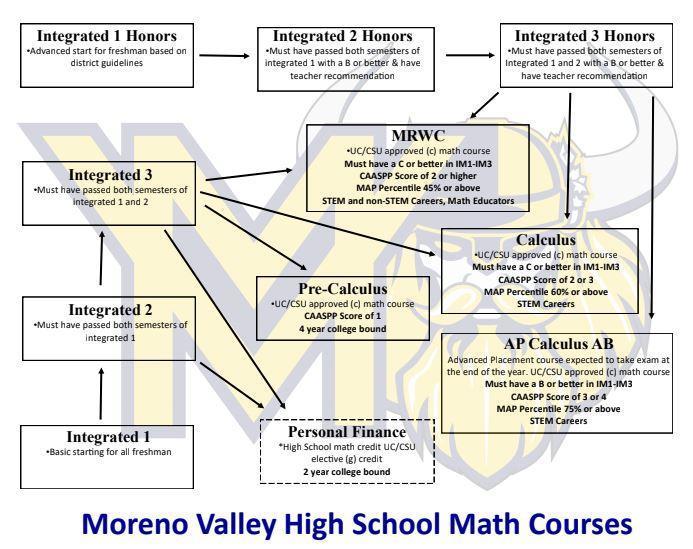 math flow