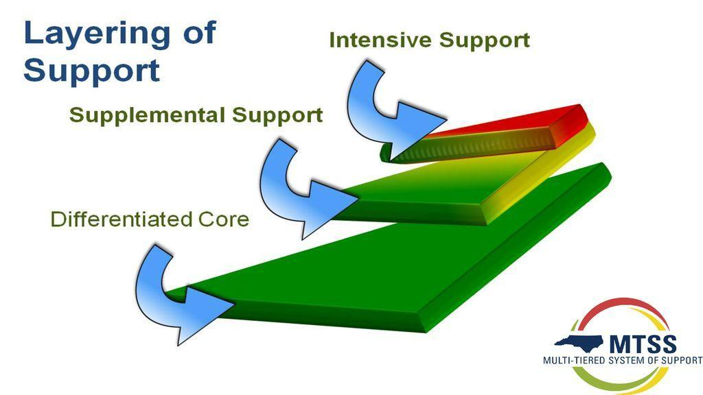 Layers of Support