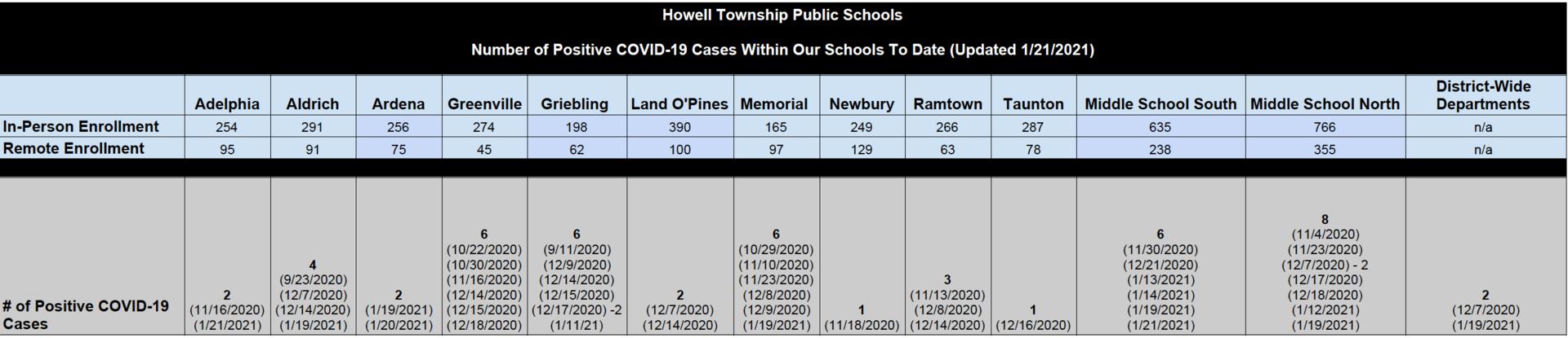 COVID-19 Status Report
