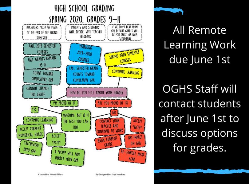 HS Grading Guide