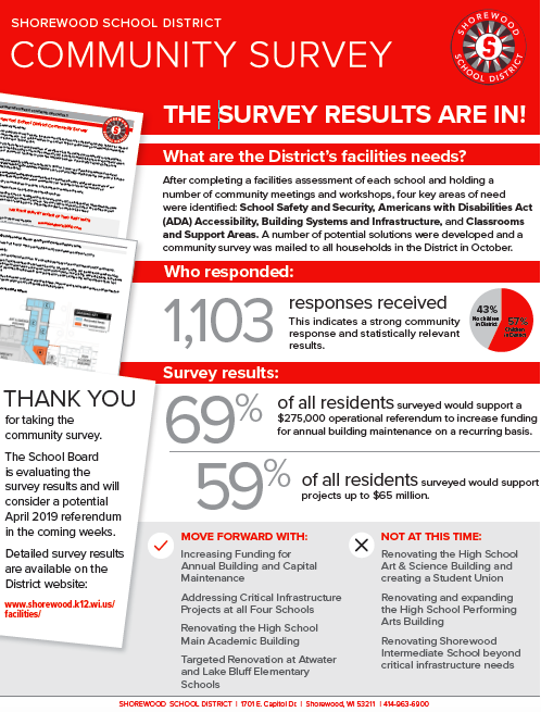 Facilities Survey Results flyer