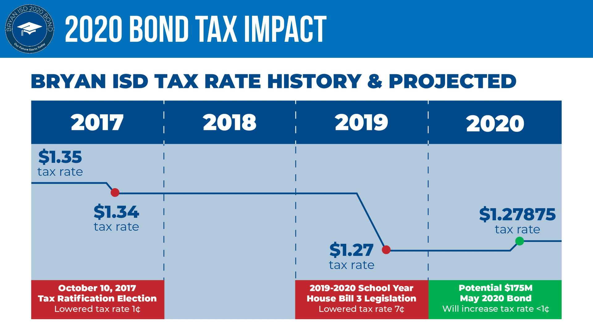 Bryan ISD Tax Rate Line Graph