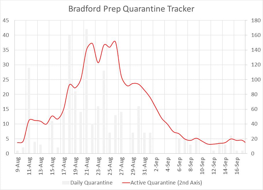 COVID Quarantine Tracker