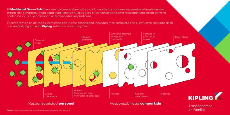 Protocolo de Sanidad   Modelo del Queso Featured Photo