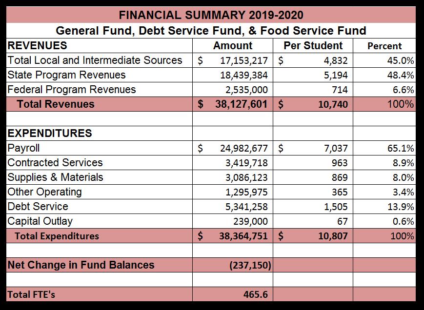 Budget Summary 19-20