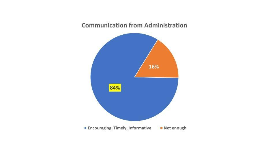 communication from administration