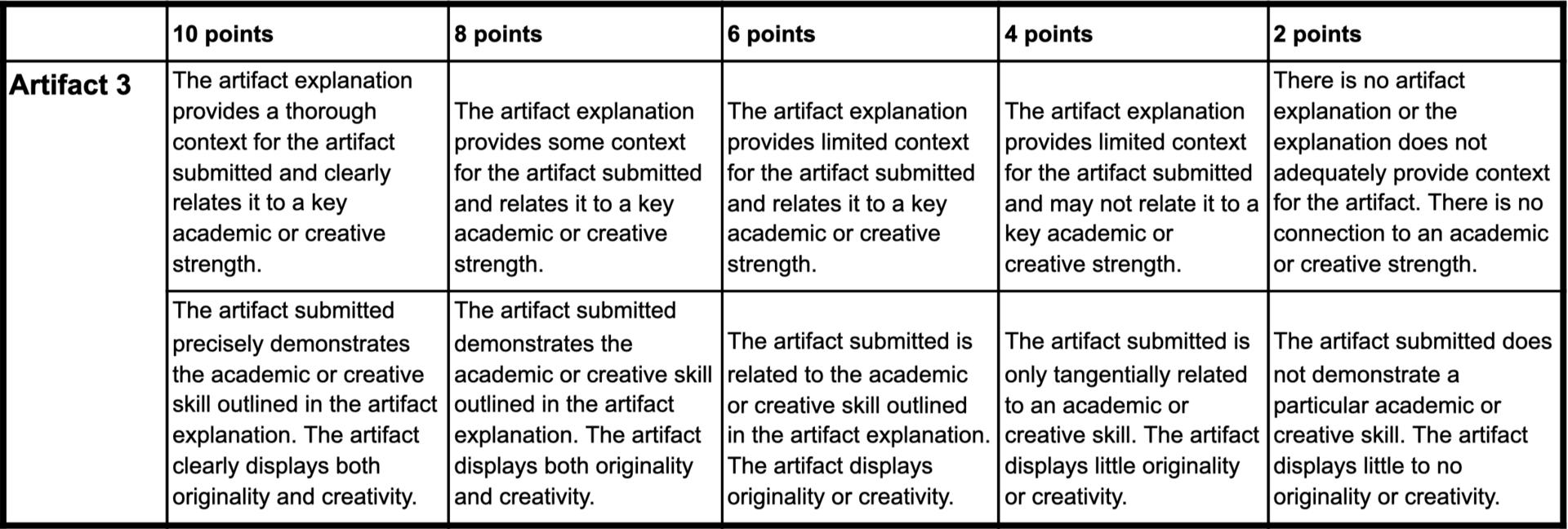 Rubric for Artifact 3